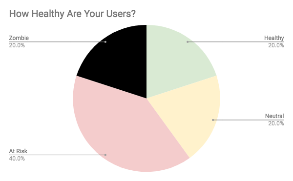 How Healthy are your users?